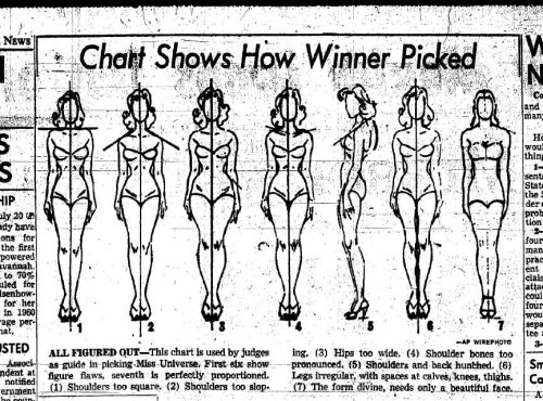 Body judging guidelines for the Miss Universe pageant, 1959. (Image: The Daily Mirror, via The Society Pages; click on image for more details).